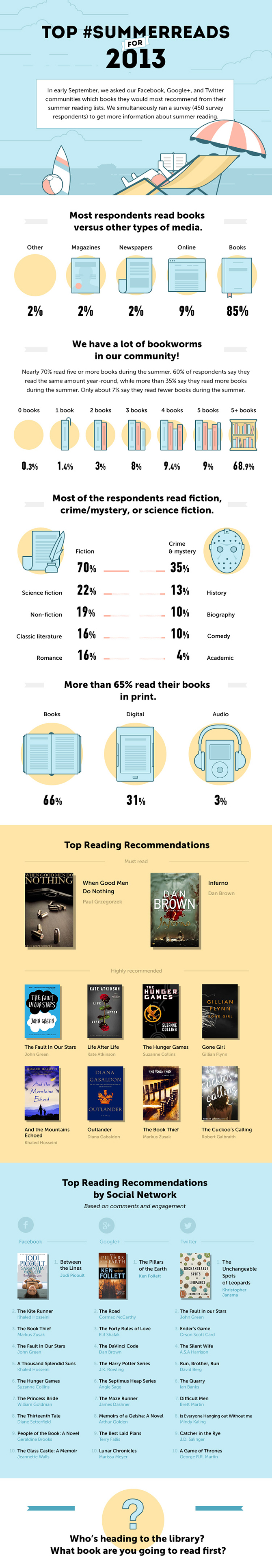summerreading-infographic