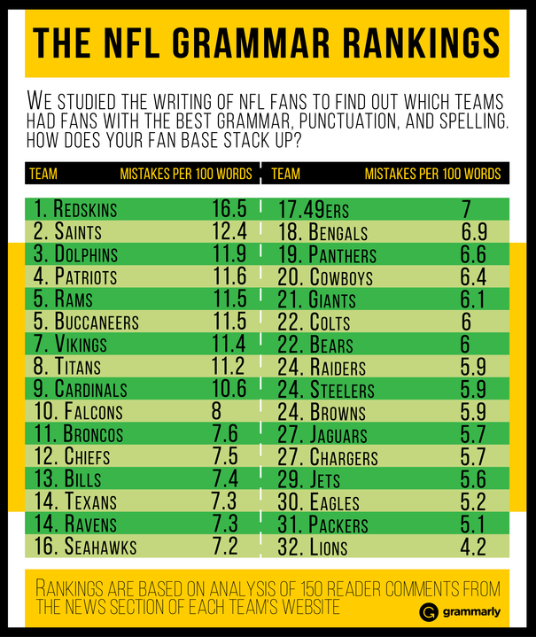NFL Fan Grammar Rankings Table from Grammarly