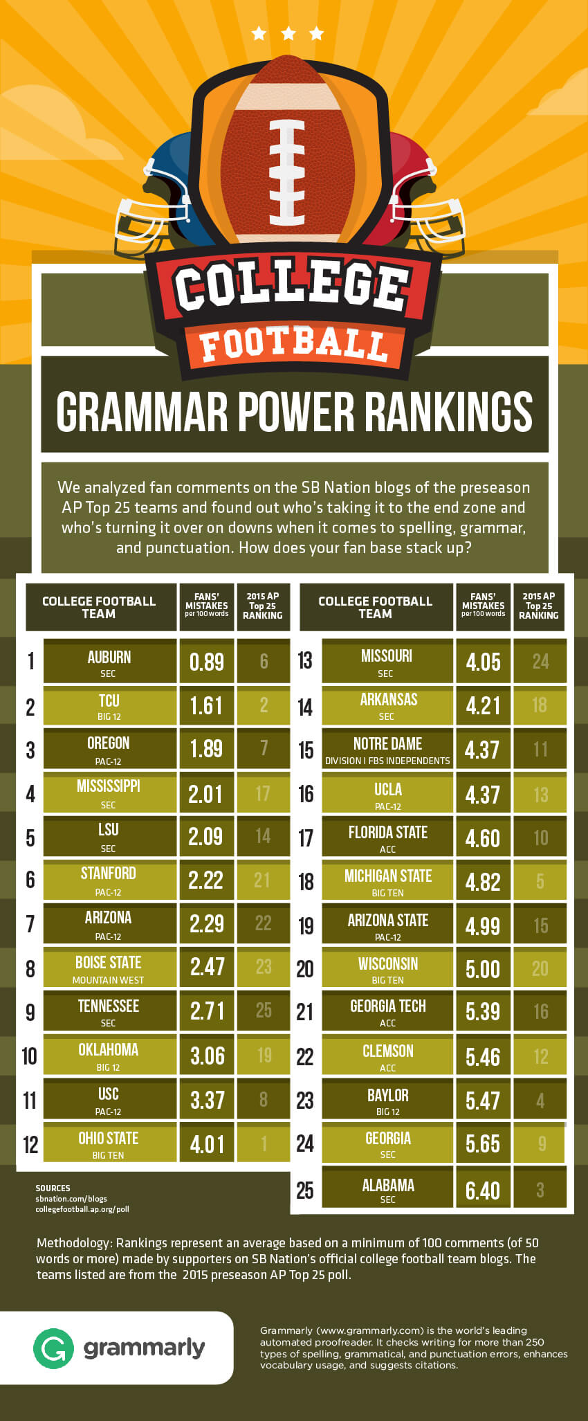 College Football Ranking by Grammarly's Plagiarism Checker