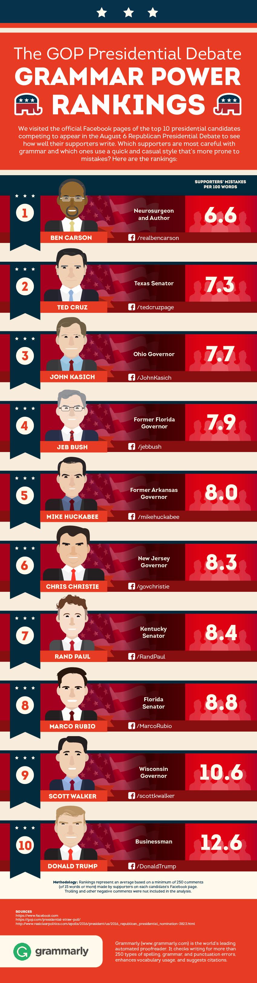 GOP Debate Grammar Power Rankings