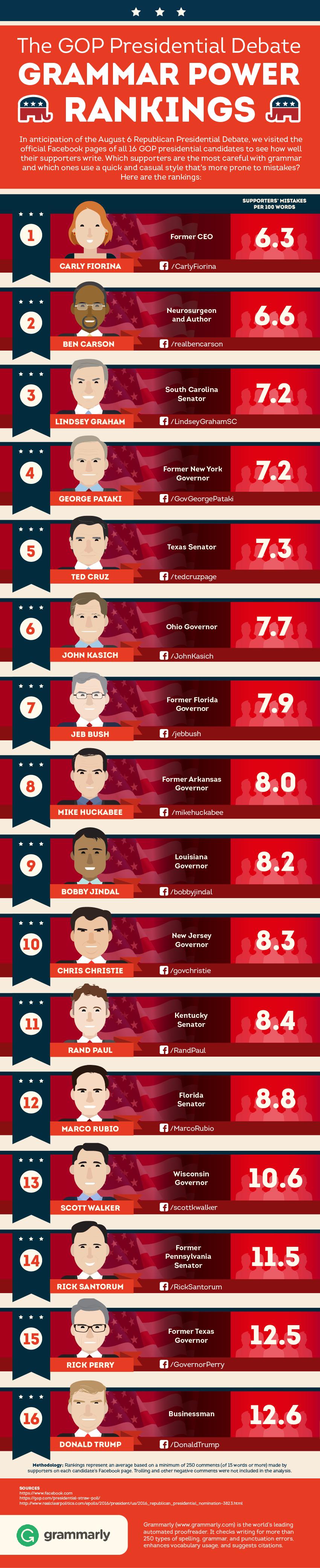 GOP Candidate Grammar Power Rankings