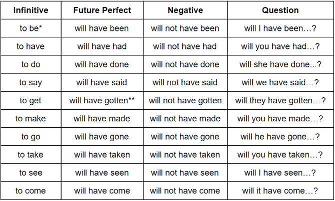 Future Perfect | Grammarly Blog