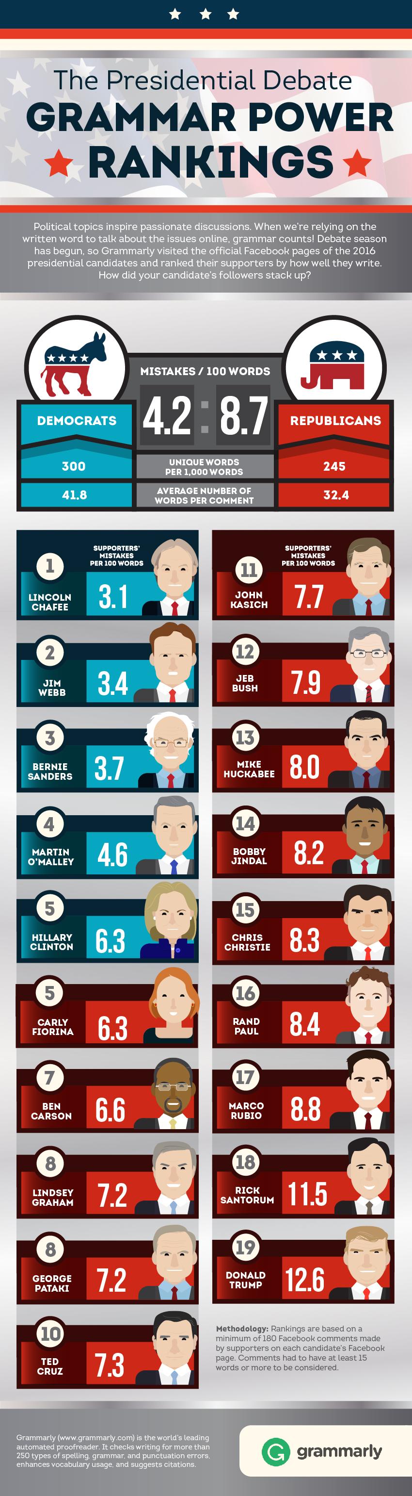 Presidential Debate Grammar Power Rankings Thumb