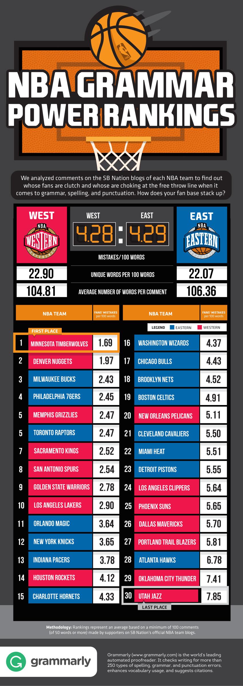 NBA fans grammar ranking