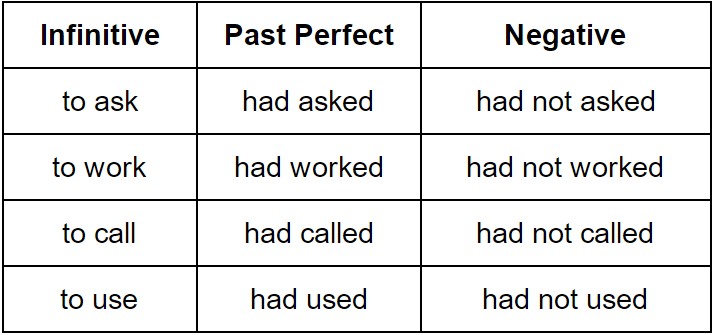 Past Perfect Tense–Grammar Rules | Grammarly