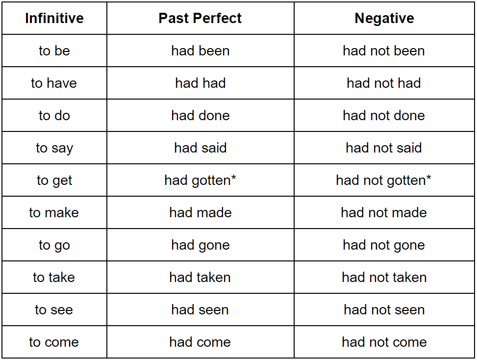 past tense form of the verb