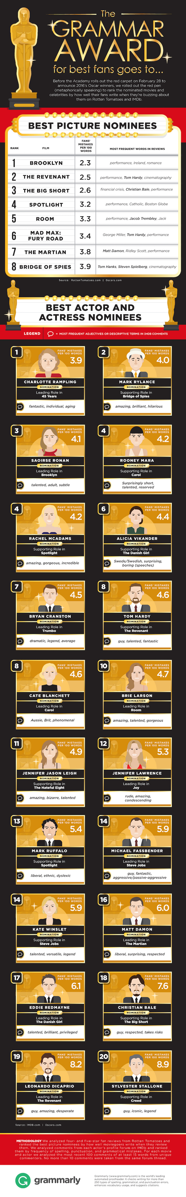 Grammarly Academy Awards Grammar Study Infographic