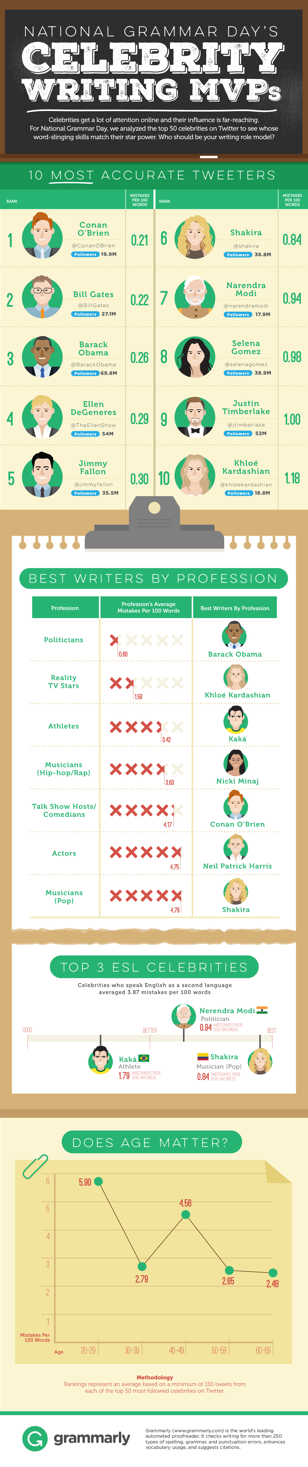 National Grammar Day Celebrity Writing MVPs Infographic