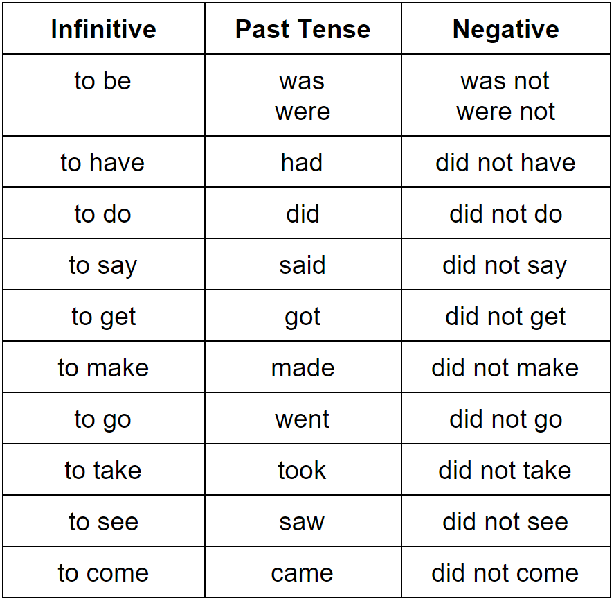 Simple Past Tense–Grammar Rules | Grammarly