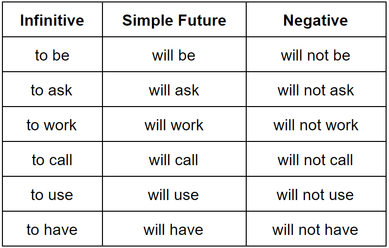 The simple future common verbs
