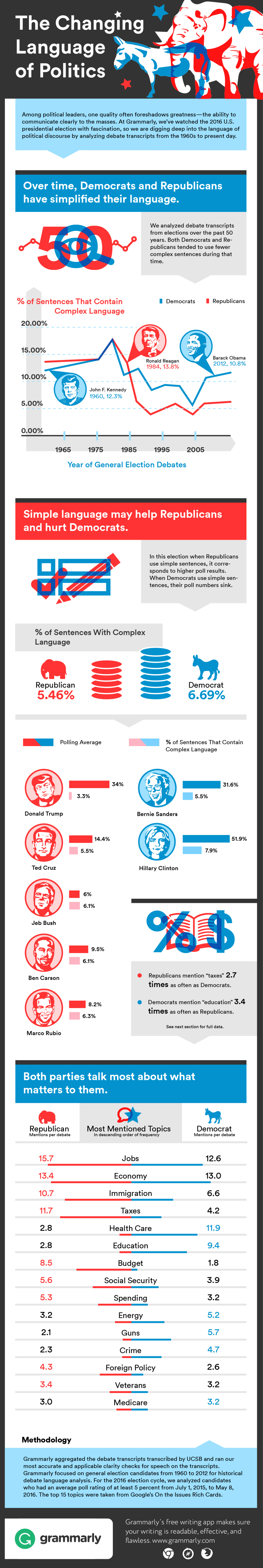 Grammarly Infographic Political Language Changes