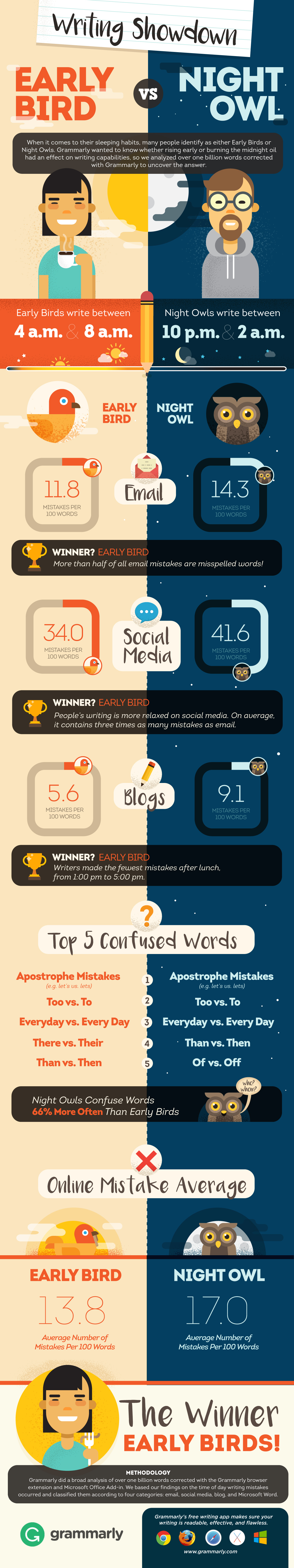 Early Bird vs. Night Owl Infographic