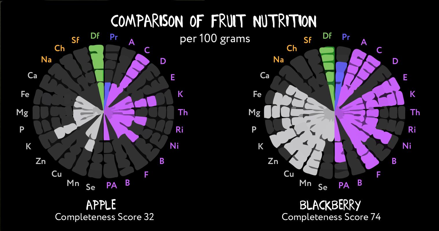 Apple vs Blackberry Nutrition