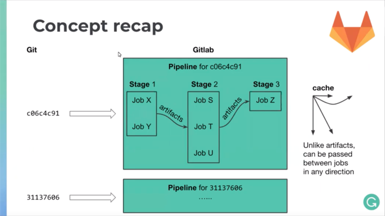 GitLab concept overview image