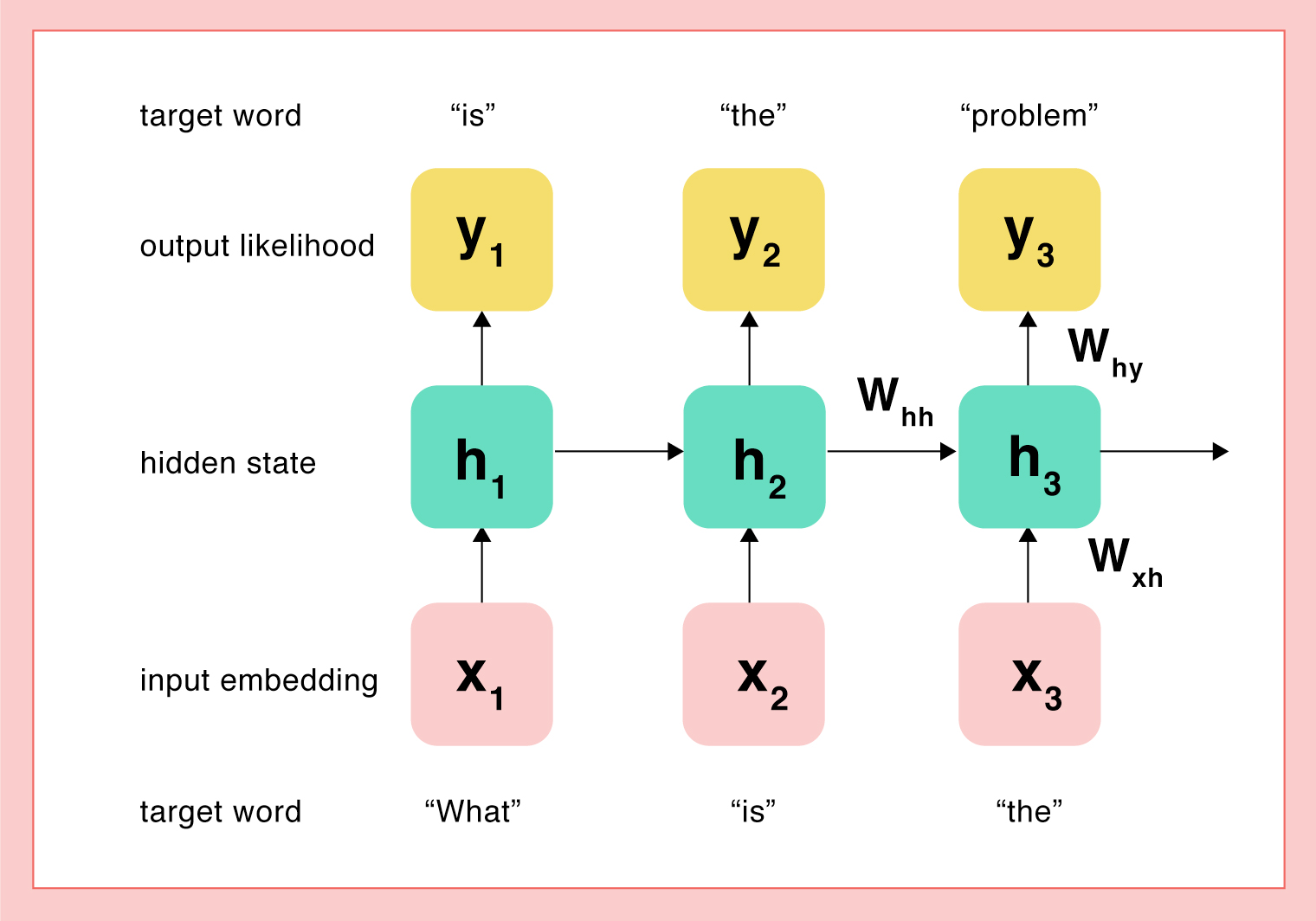 neural language modeling example