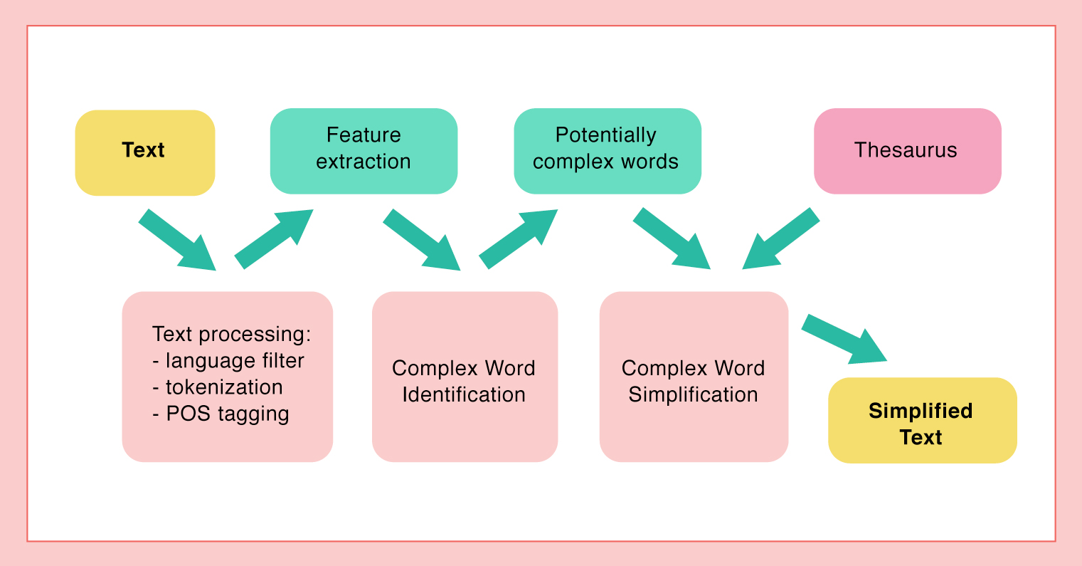 simplifying writing pipeline diagram