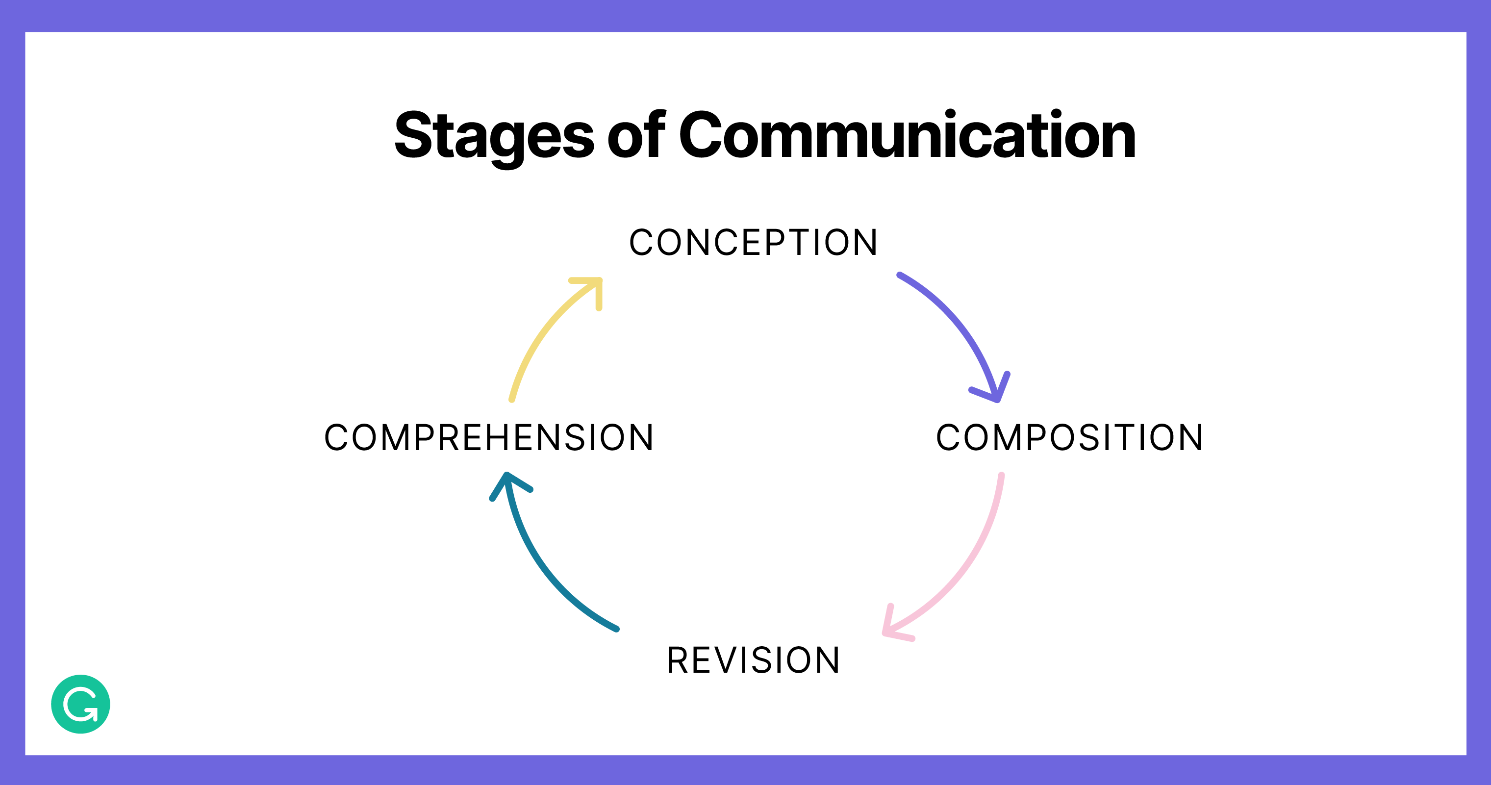 NLP: Stages of Communication