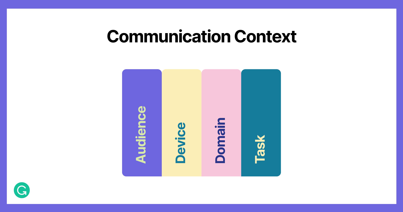 NLP Communication Context
